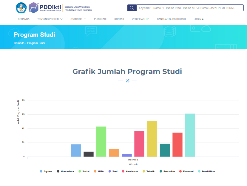 grafik jumlah program studi